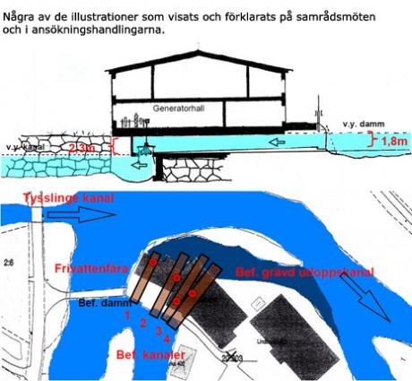 Några av de illustrationer som visats och förklarats på samrådsmöten och i ansökan.